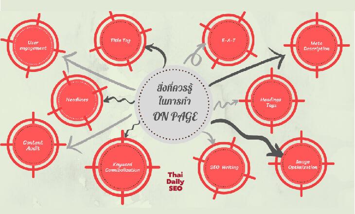 ทำไมการทำ  On- Page content ถึงเป็นสิ่งสำคัญต่อการทำ SEO