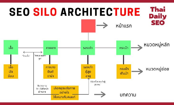 Information Architecture (IA) ตัวช่วยด้านการวางแผนเว็บไซต์ ที่ดีต่อ SEO